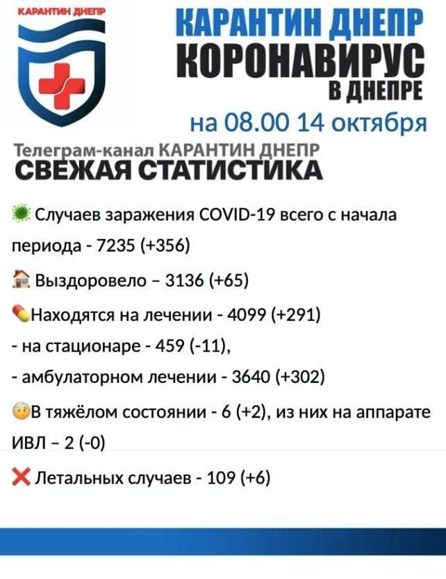 Коронавирус в Днепре: официальная статистика на утро 14 октября